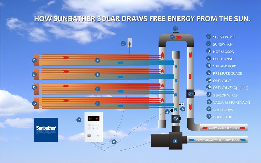 Sunbather Sunswitch Solar Pool Heating Controller Pool